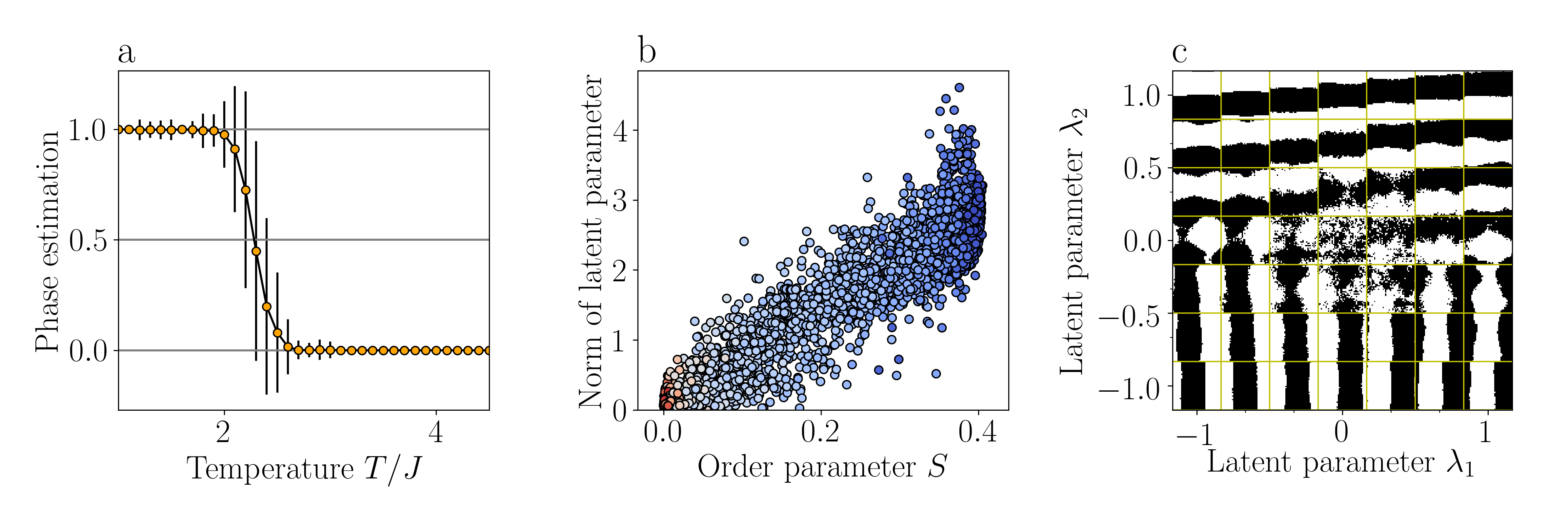 From PCA to Variational Autoencoders – Condensed Matter Theory and