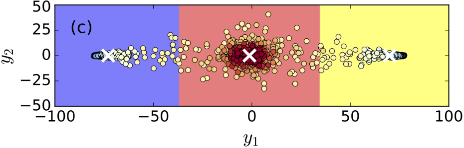 From PCA to Variational Autoencoders – Condensed Matter